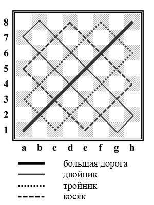 русские шашки - наименование диагоналей