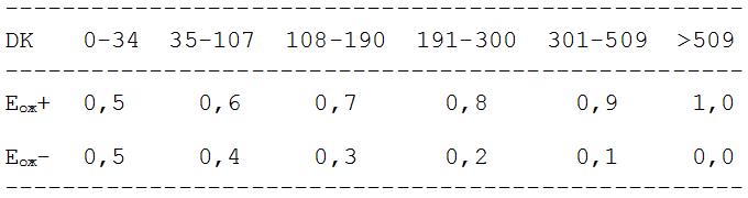рейтинги - таблица для рэндзю