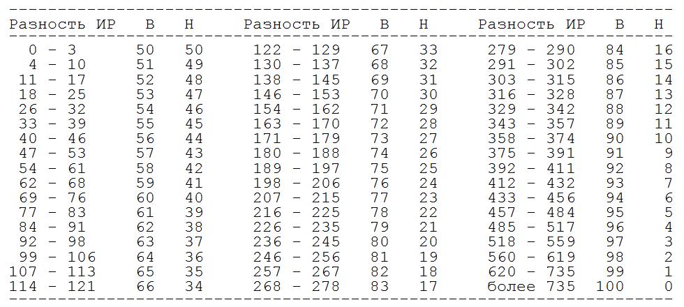 рейтинги - таблица Эло для шашек